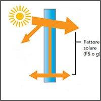 fattore solare esempio