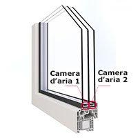 Triplo vetro vantaggi e svantaggi