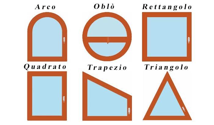 Tabella forme possibili serramenti